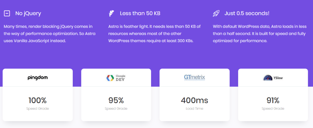 Performance helps with how to choose a wordpress theme