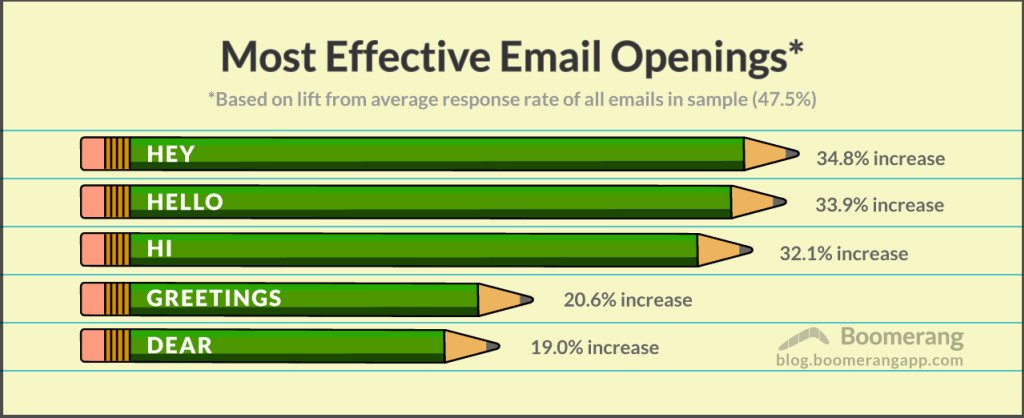 Most effective email openings.