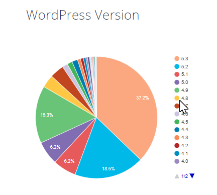 Pie chart indicating the number of users by WordPress version